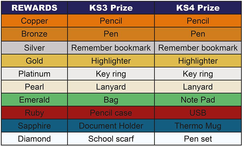 Rewards Prize Table