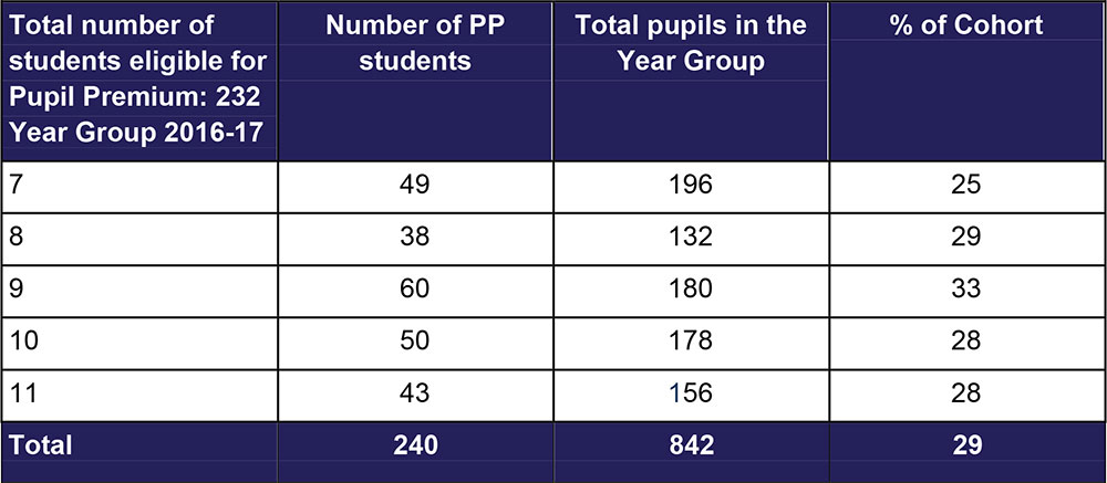 Number of students eligible for the Pupil Premium