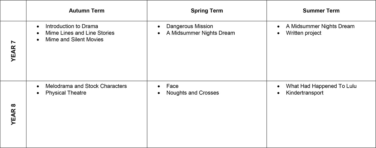 Key Stage Three Overview - Curriculum Map