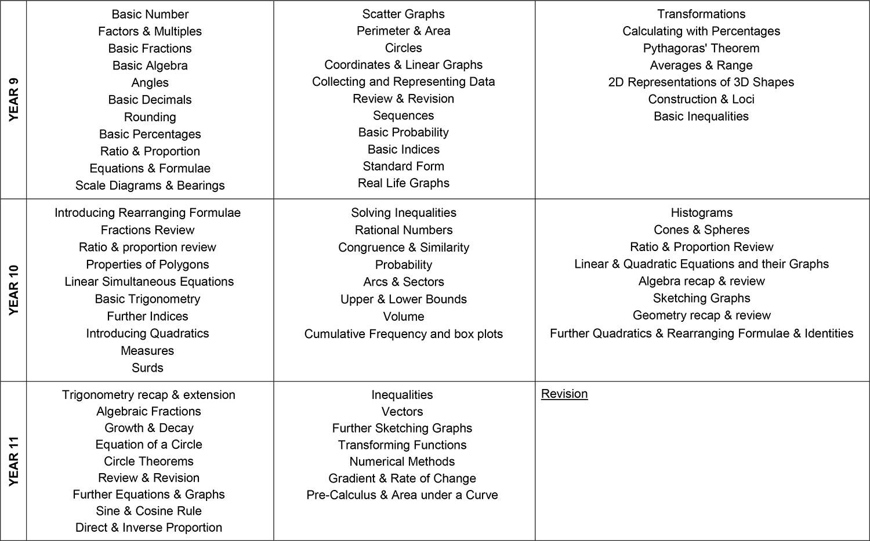 Maths KS4 Overview
