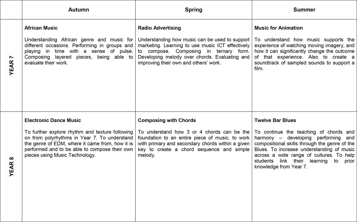 Music KS3 Overview