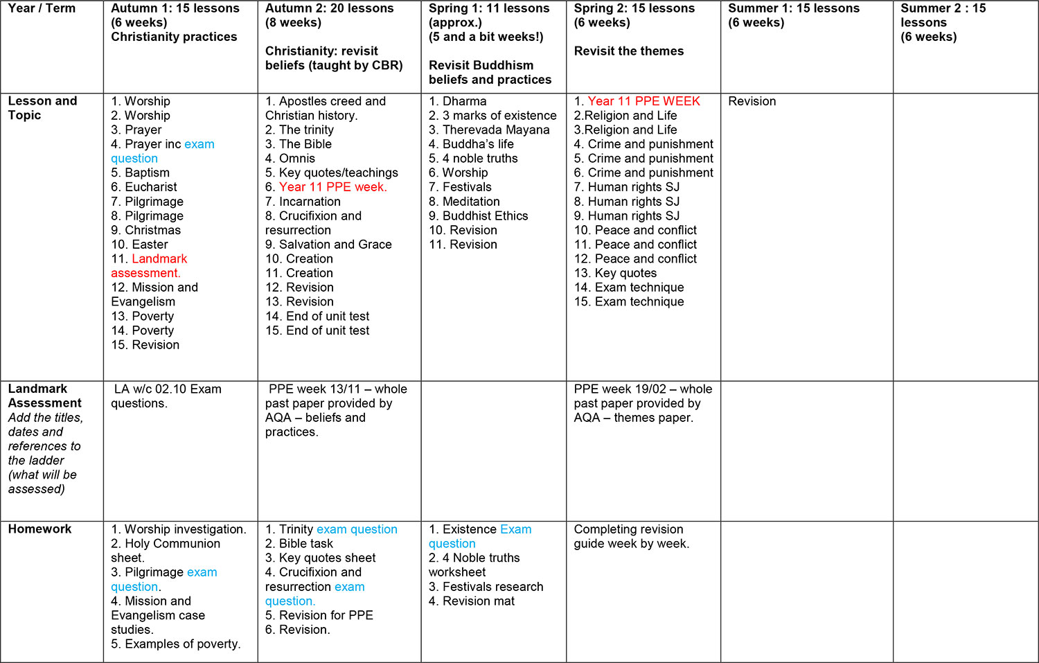 Year 11 - RE KS4 Overview