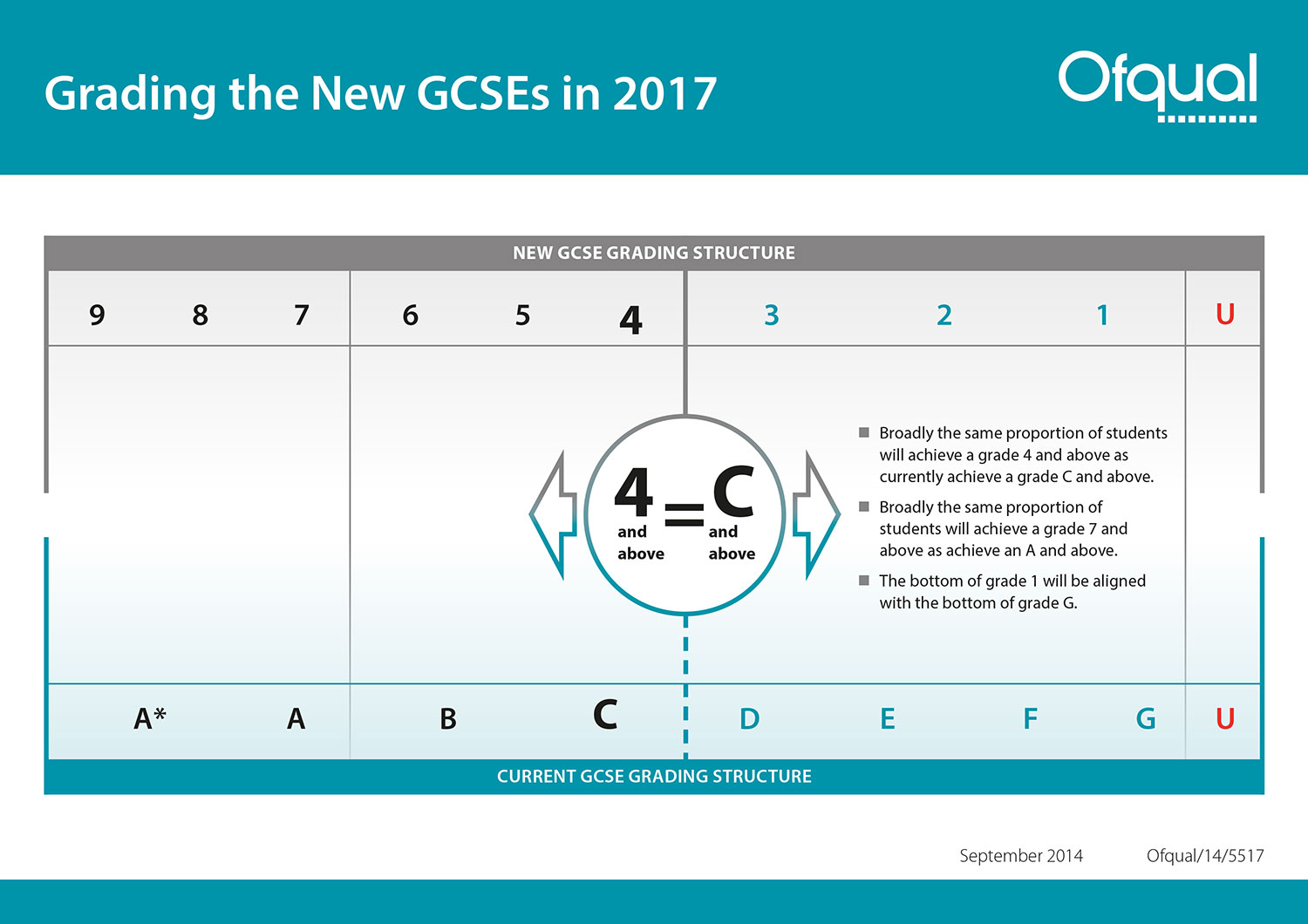 Grading the New GCSEs in 2017 (Ofqual)