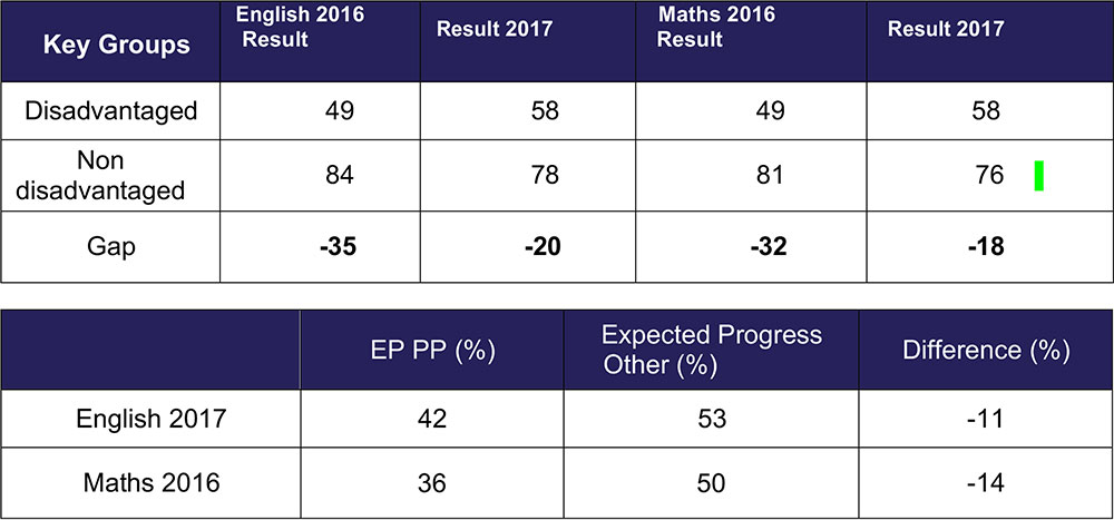 Performance measures: Student progress and attainment 2016- 2017