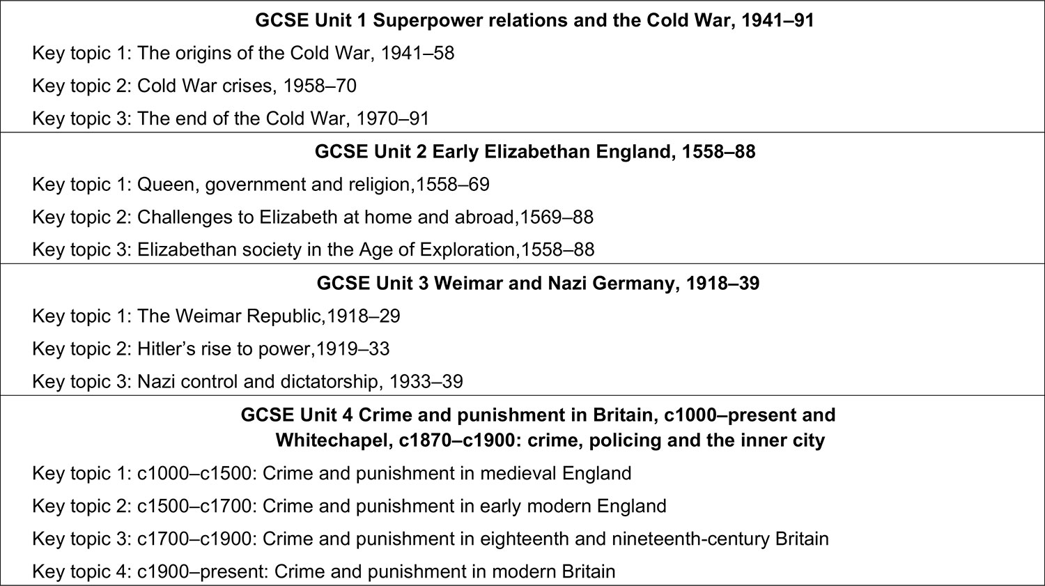 History KS4 Overview