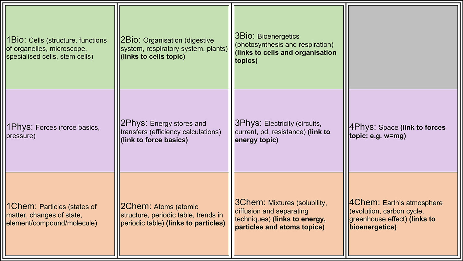 Year 7 KS3 Science Overview
