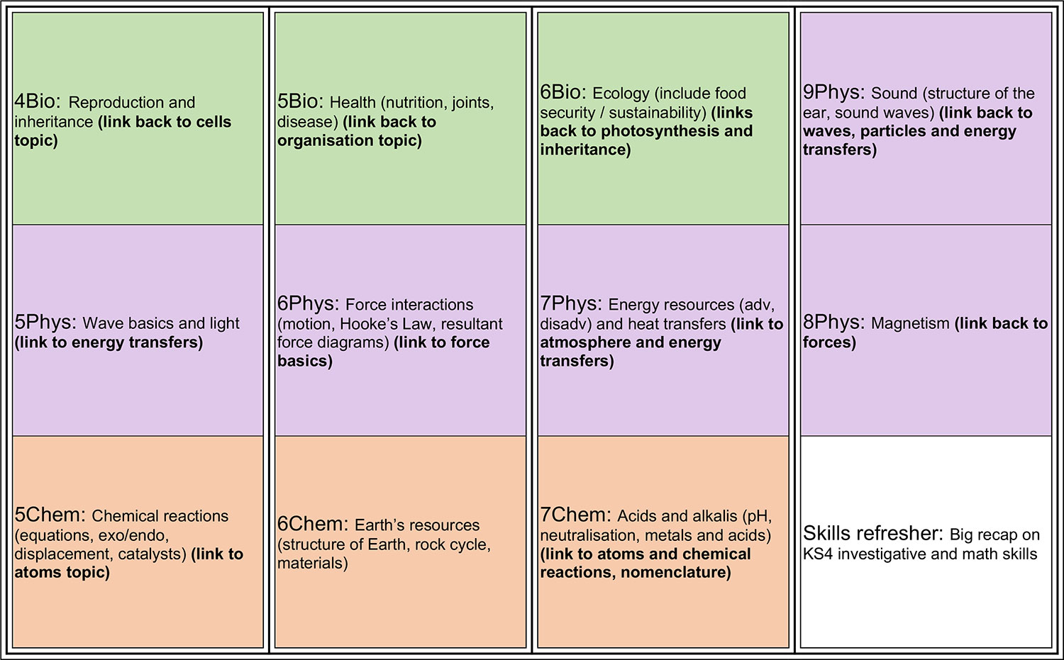 Year 8 KS3 Science Overview