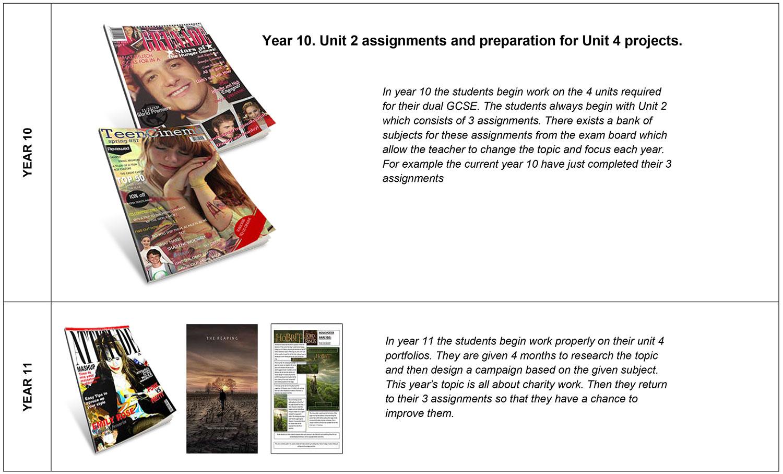 Media KS4 Overview
