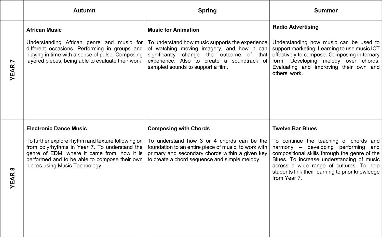 Music KS3 Overview