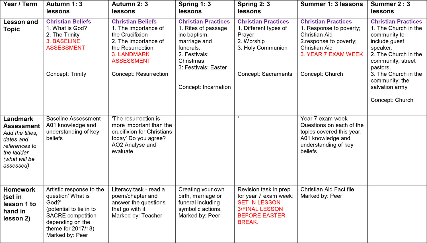Year 7 - RE KS3 Overview