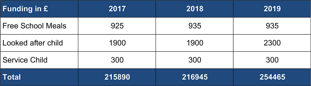 Amount of Pupil Premium Funding Received per pupil
